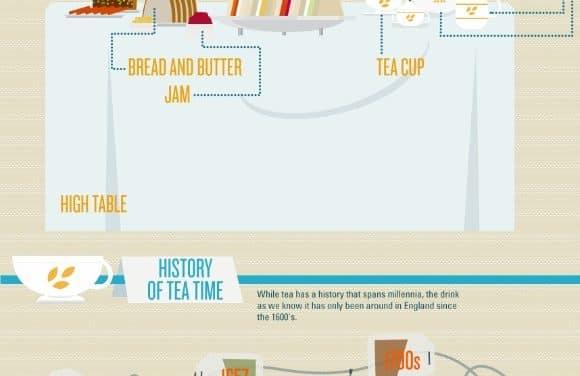 El mundo del té (infografía)