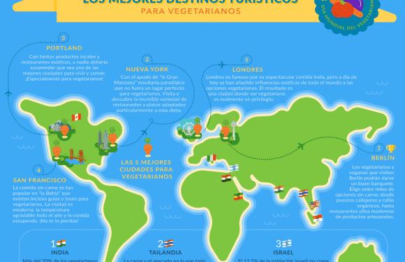 Destinos turísticos para vegetarianos: infografía